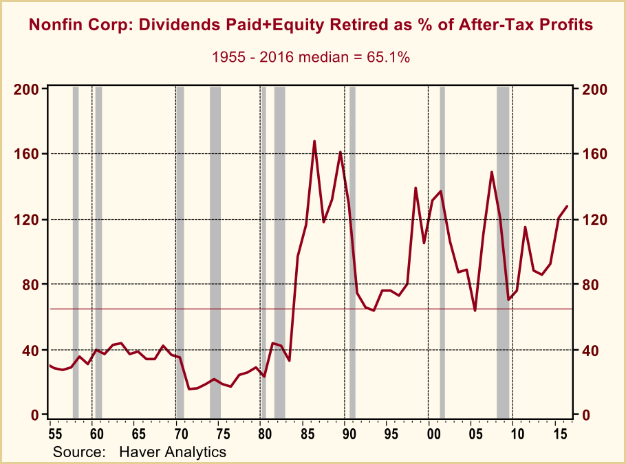 nonfin corp dividends paid