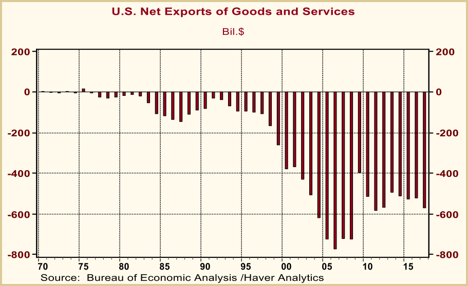 us net exports good services