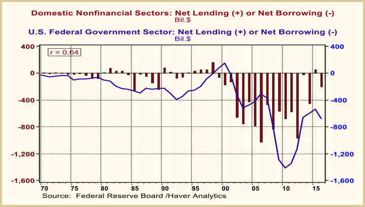 domestic nonfinancial sectors us fed government