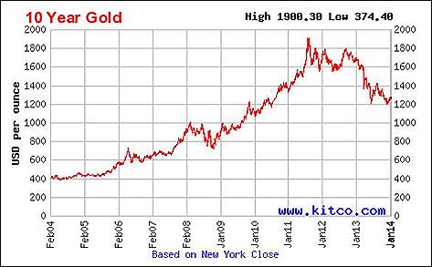 Gold Price Ten Years