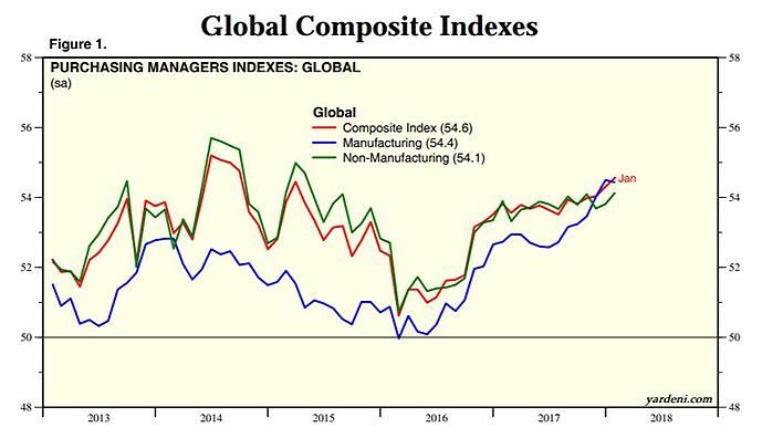 global copper index
