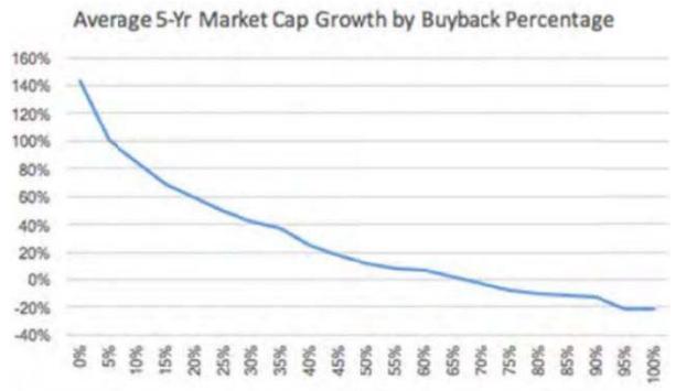 market cap buybacks