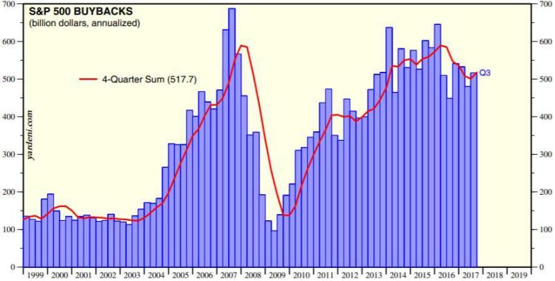 spx buybacks
