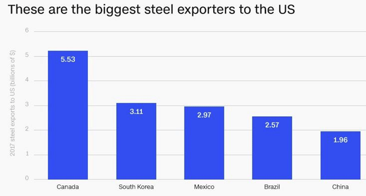 steel exporters to the US