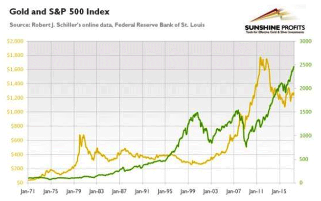 gold sp500