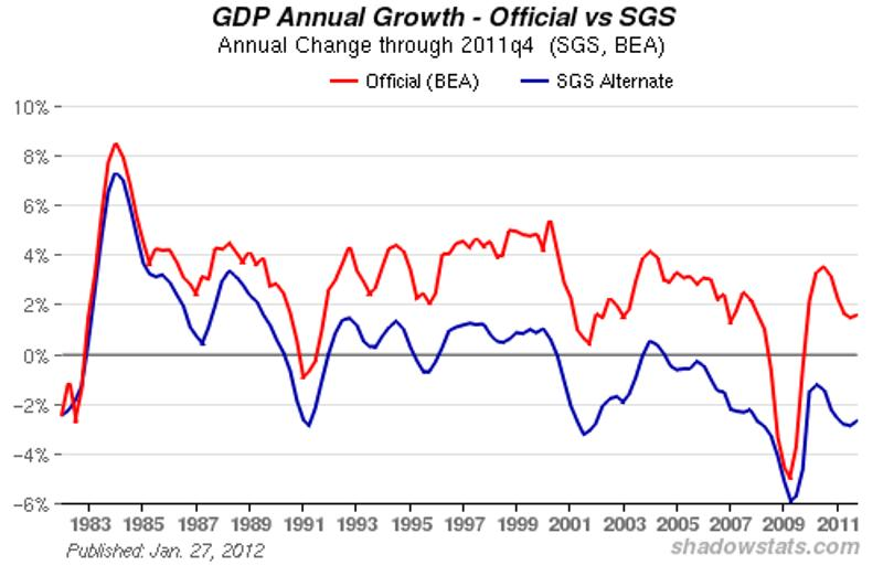 gdp annual growth 1983-2011