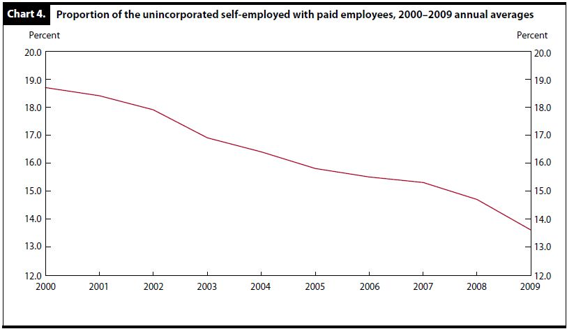 business employees 2000-2009