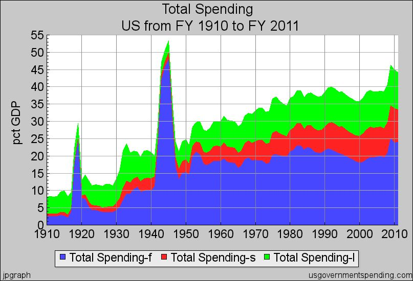 total spending government debt 1910-2011