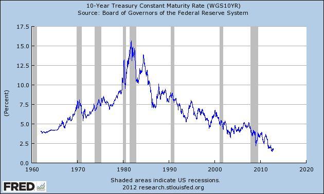 Chart twist historical data