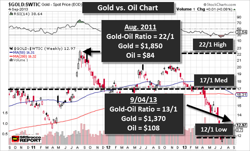 Gold Oil Ratio Present and Past