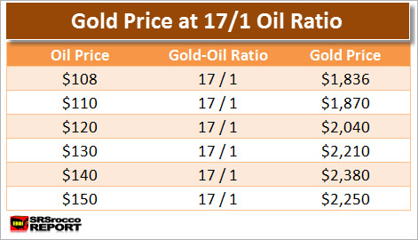 Gold Price At 17 to 1 Ratio