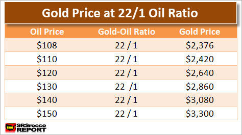 Gold Price At 22 to 1 Ratio