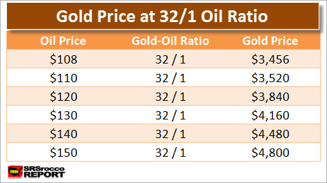 Gold Price At 32 to 1 Ratio