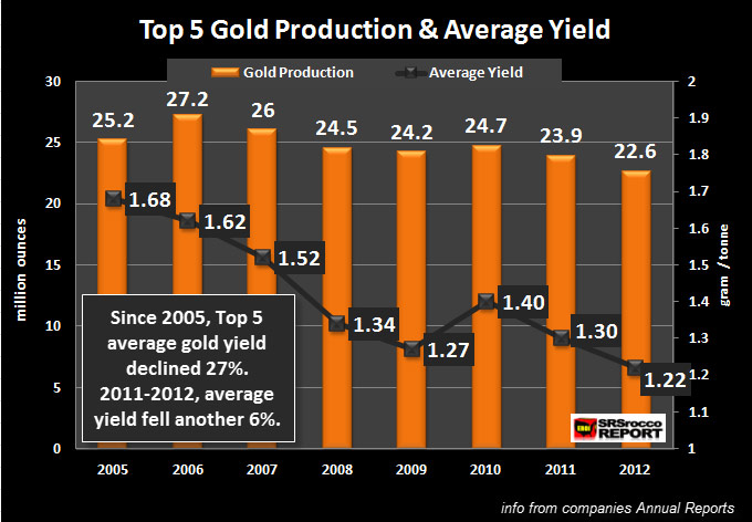 Top 5 Gold Miners Production and Average Yield
