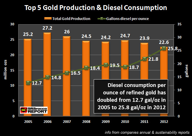 Top 5 Gold Miners Production and Diesel Consumption