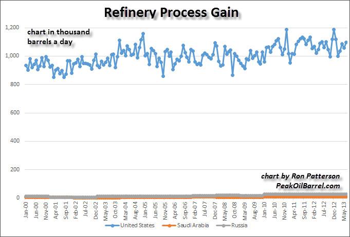 Refinery Process Gain2