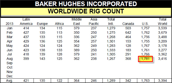 World Wide Rig Count