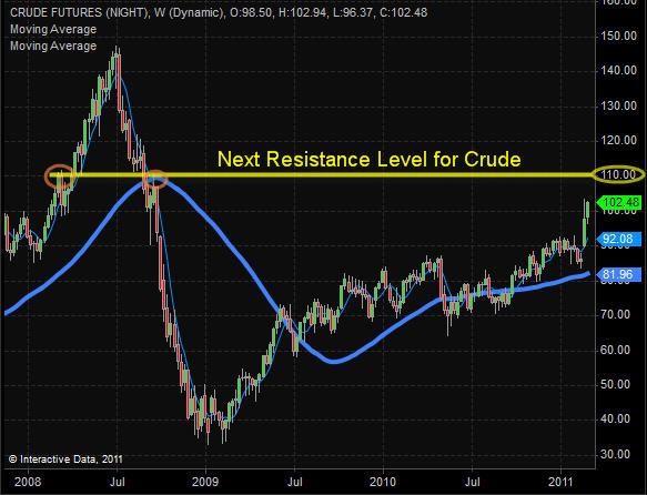 Crude Oil – Weekly Chart