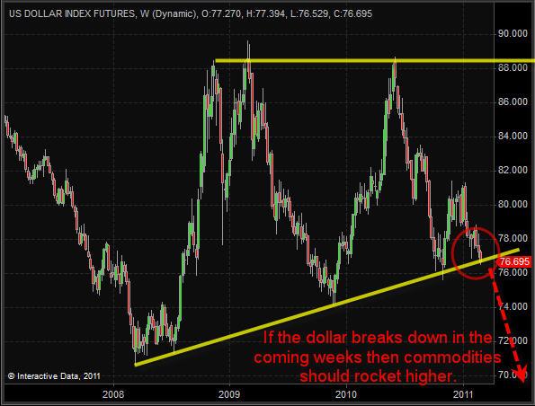 US Dollar Index – Weekly Chart