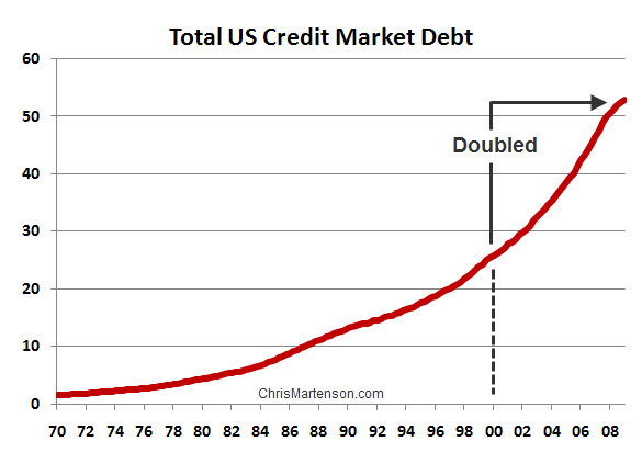 The total US credit market debt doubled from 2000 to 2009.