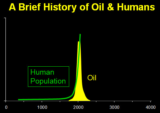 history oil and humans