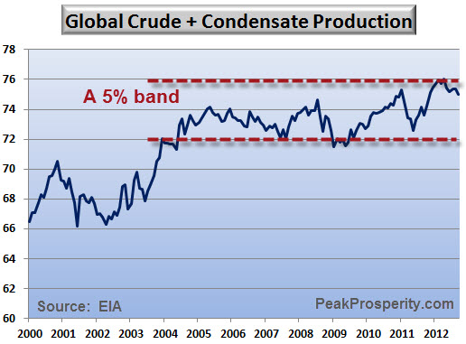Global Crude Plus Condensate Production
