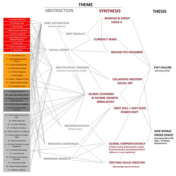 mapping the critical 2011 tipping themes