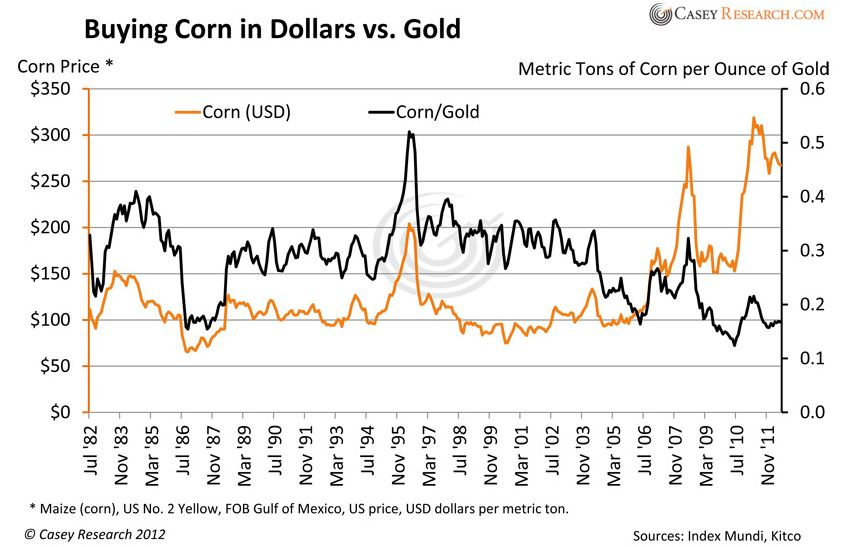 buying corn in dollars vs. gold 1982 to 2011