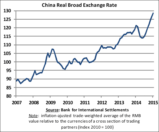 Short Term Reasons To Cut And Let The Rmb Fall
