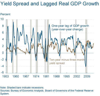 yield spread gdp