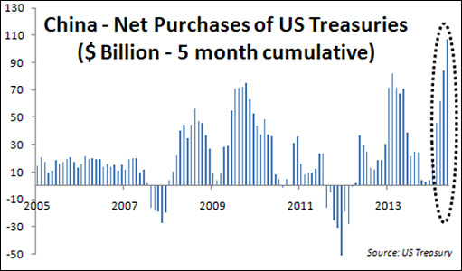 China net purchases