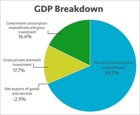 Breaking Down The Us Economy Financial Sense