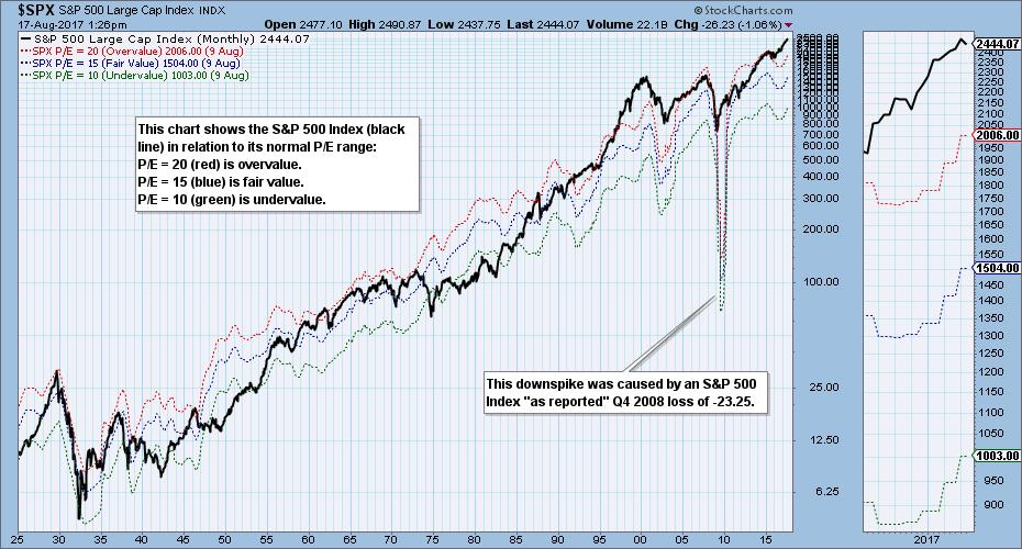 spx downspike