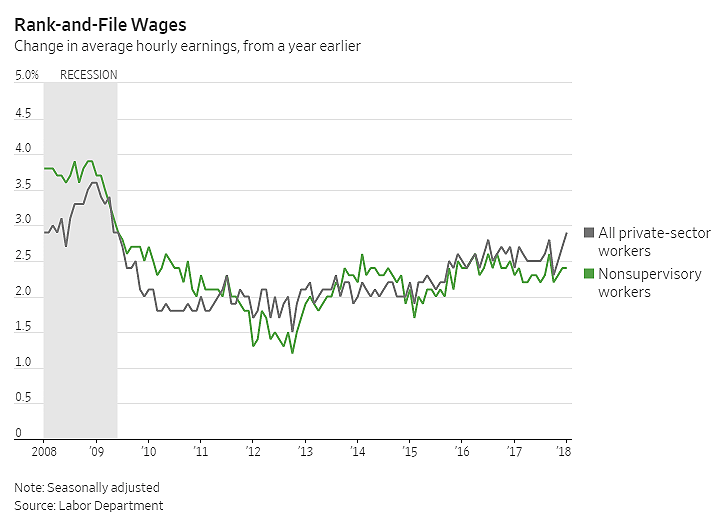 rank file wages