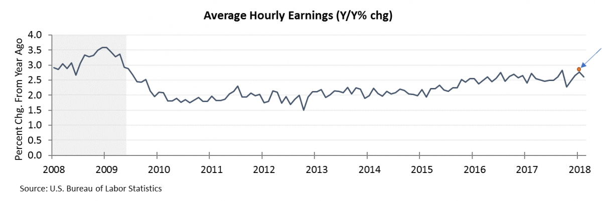 avg hourly earnings