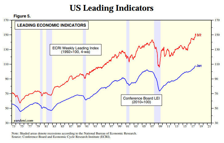 us leading indicators