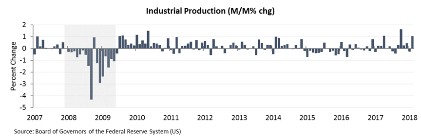 industrial production 1