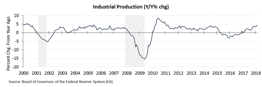 industrial production 2