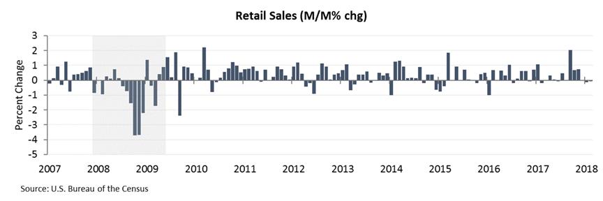 retail sales 1