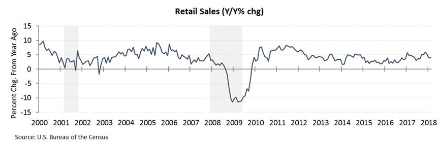 retail sales 2
