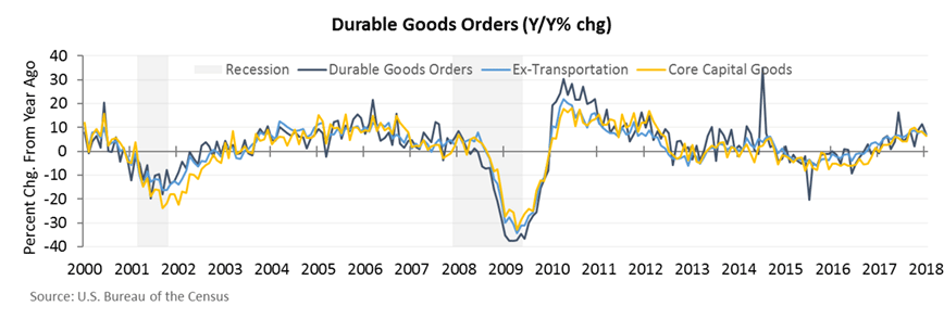 durable good orders