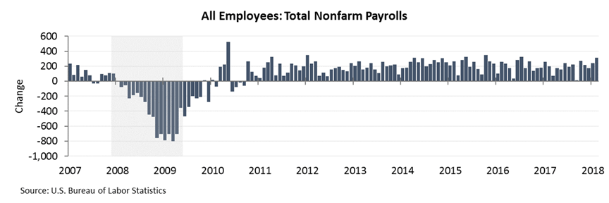 all employees total nonfarm payrolls