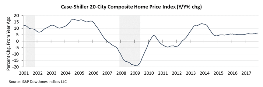 case-shiller 20-city composite home