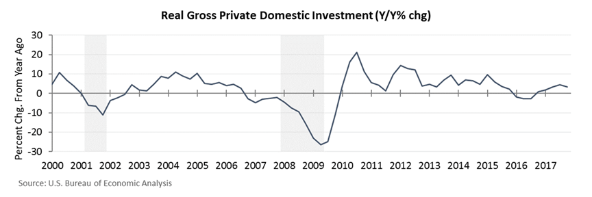 real-gross private domestic investment