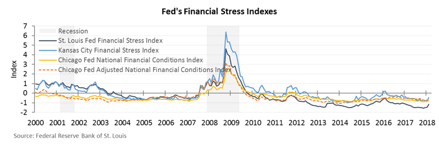 fed financial stress index