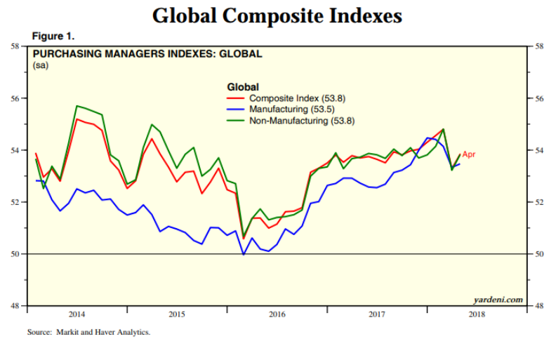 global composite indexes