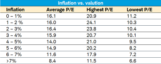 inflation vs valuation
