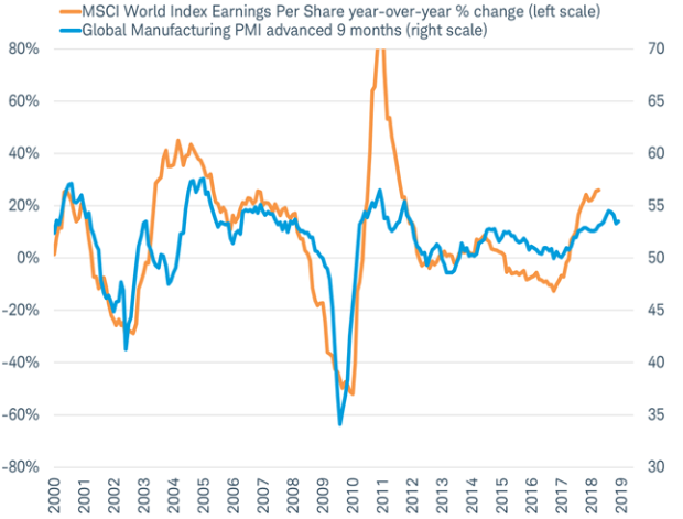 global manufacturing msci earnings