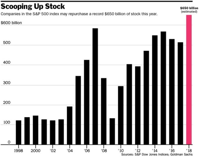 stock buybacks 2018
