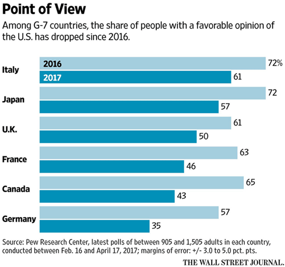 point of view g7 countries